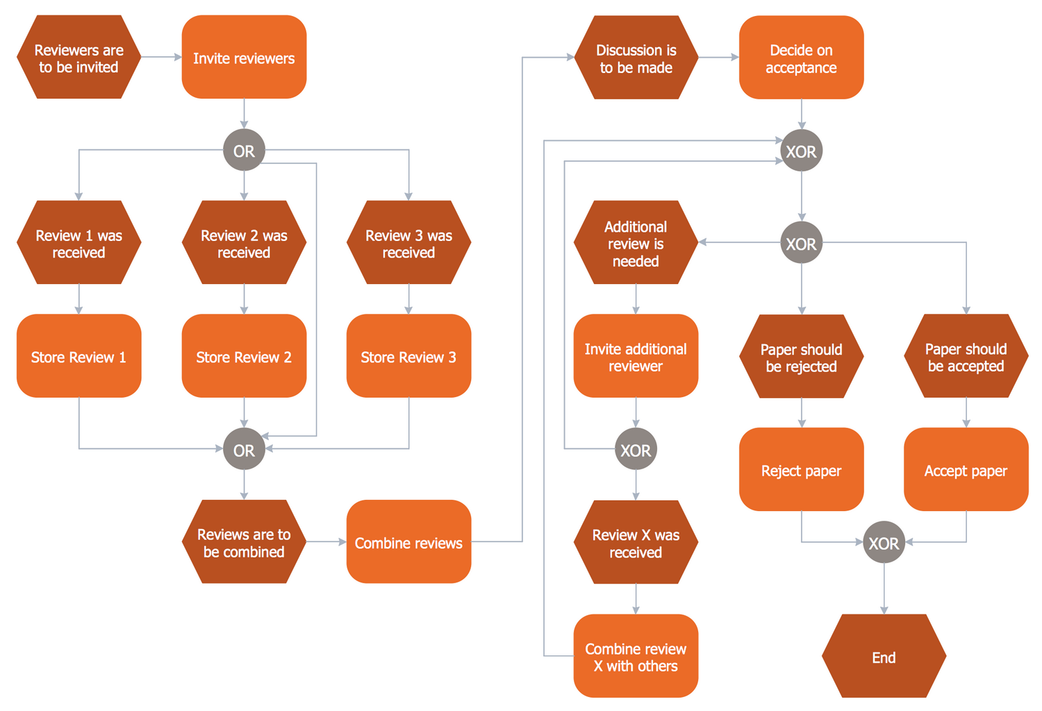 Event Driven Process Chain Diagrams Solution ConceptDraw com