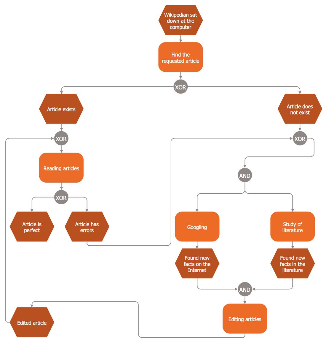 EPC Diagram — Wikipedia Editing Process
