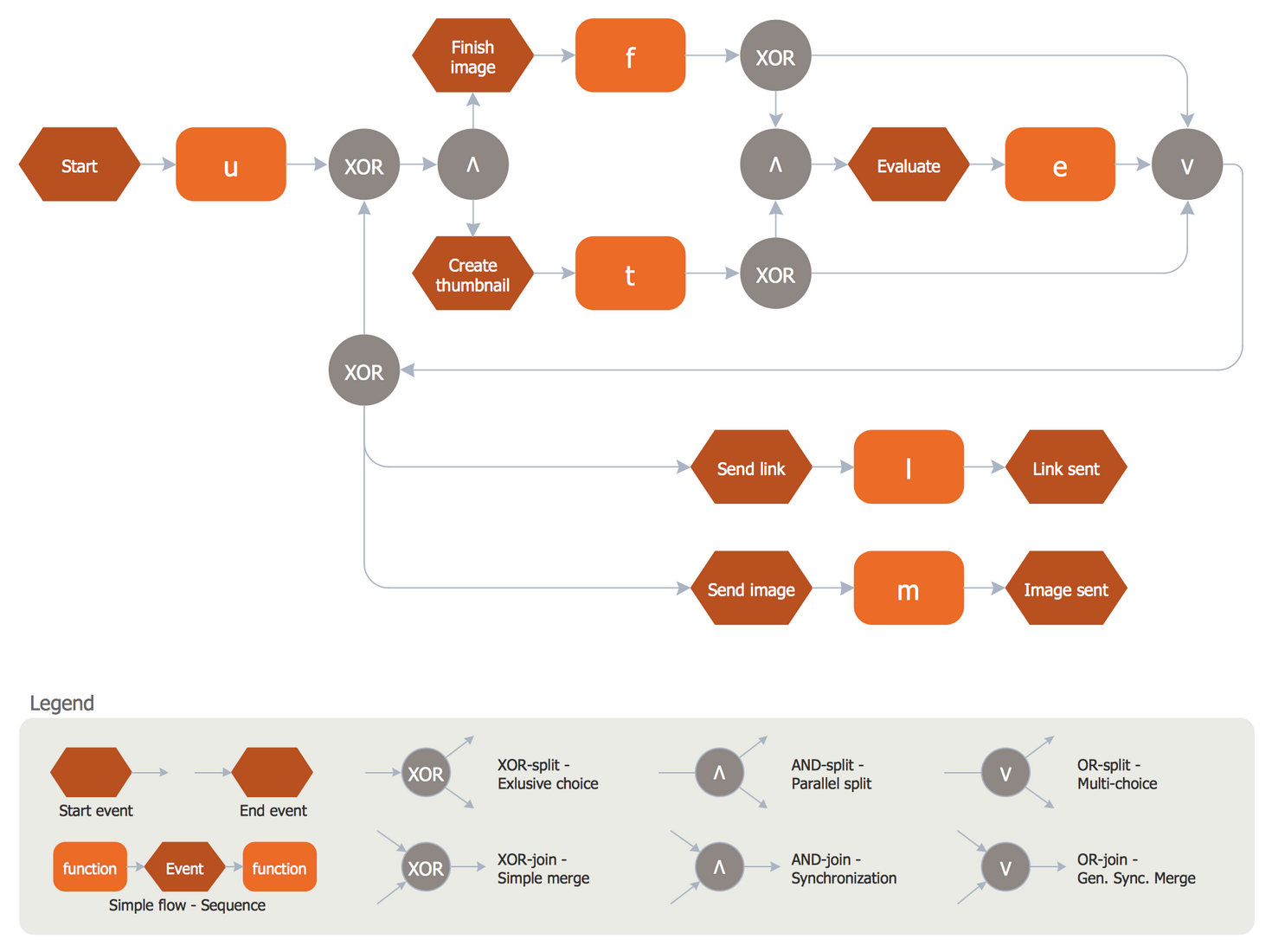 Event driven process chain diagrams solution conceptdraw epc diagram image processing ccuart Image collections
