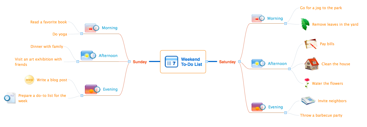 MINDMAP — Weekend To-Do List