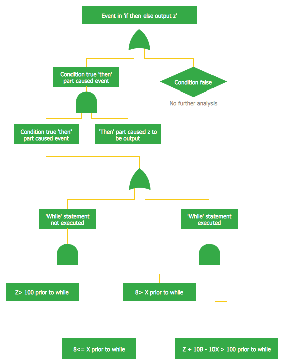Fault Tree Analysis Diagrams Solution | ConceptDraw.com