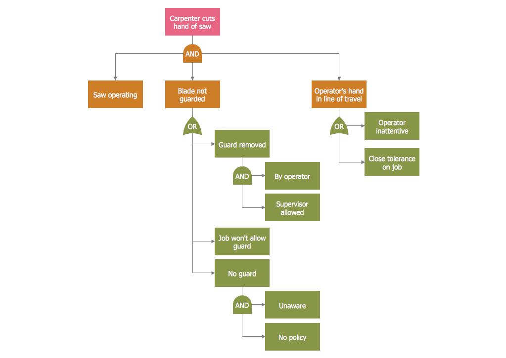 Fault Tree Analysis Diagram — Hazard Analysis