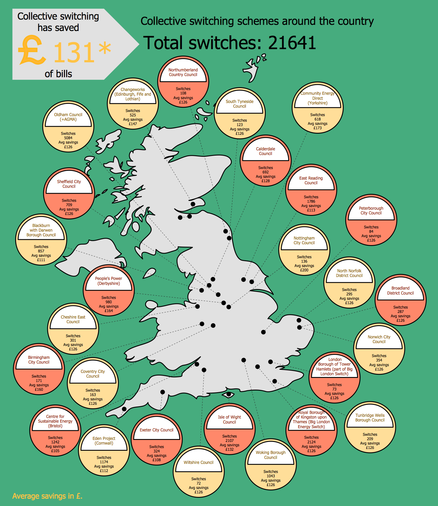 Collective Switching Schemes Around the Country