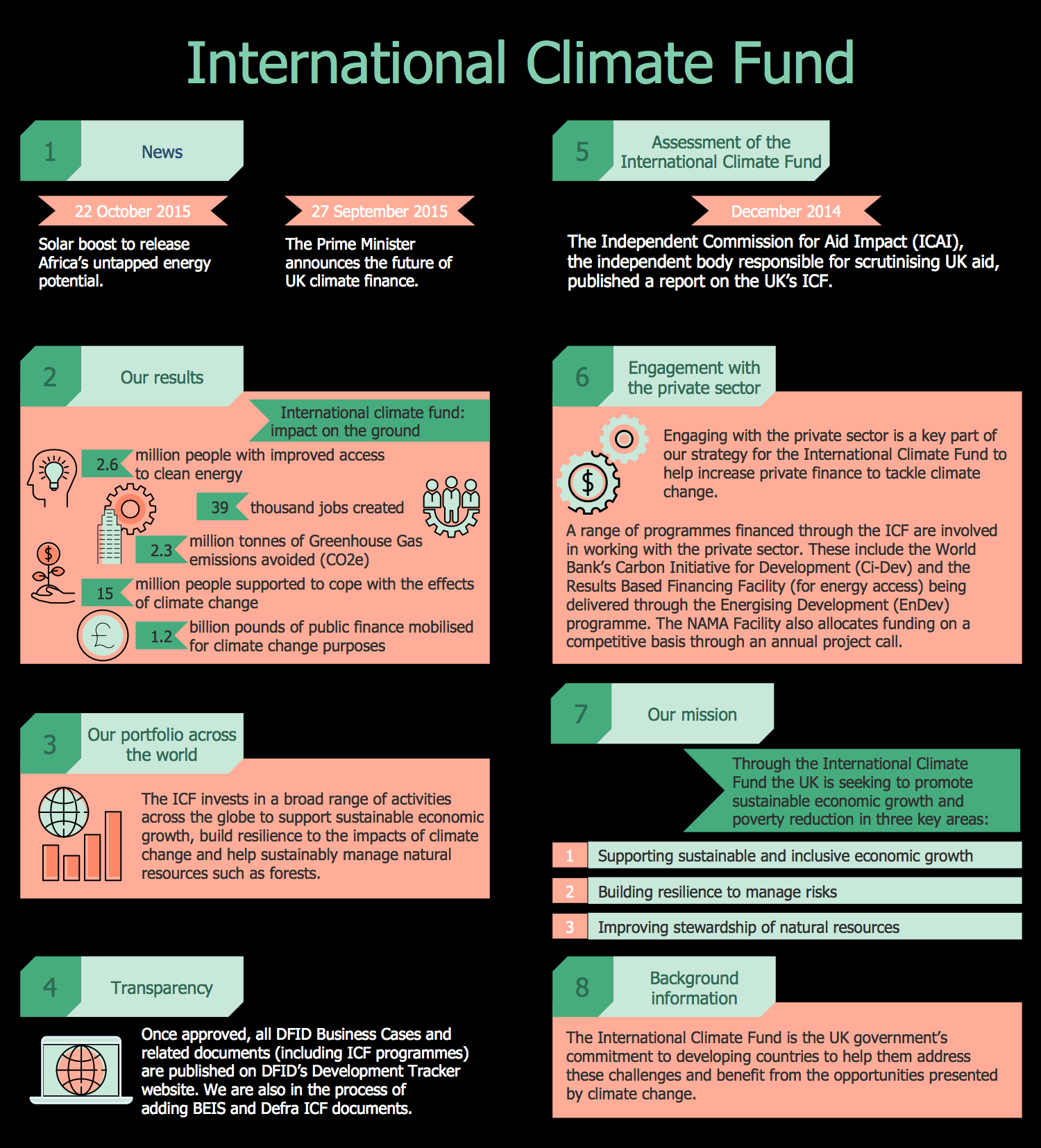 International Climate Fund