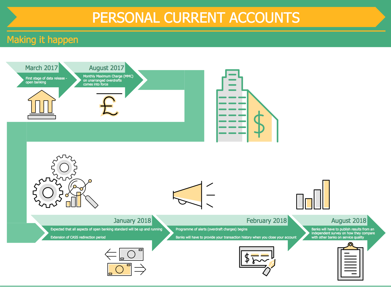 Personal Current Accounts Timeline