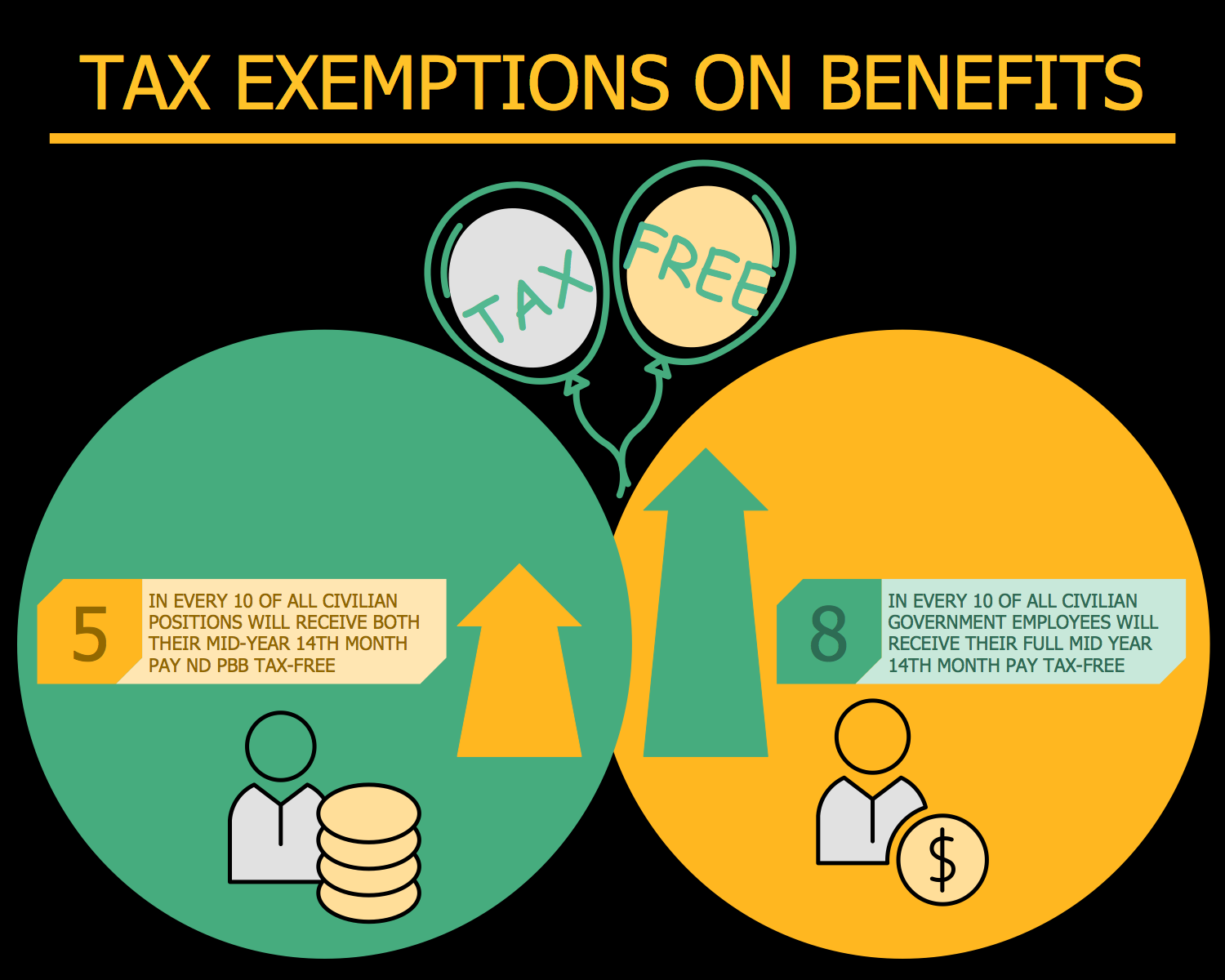 Tax Exemptions on Benefits