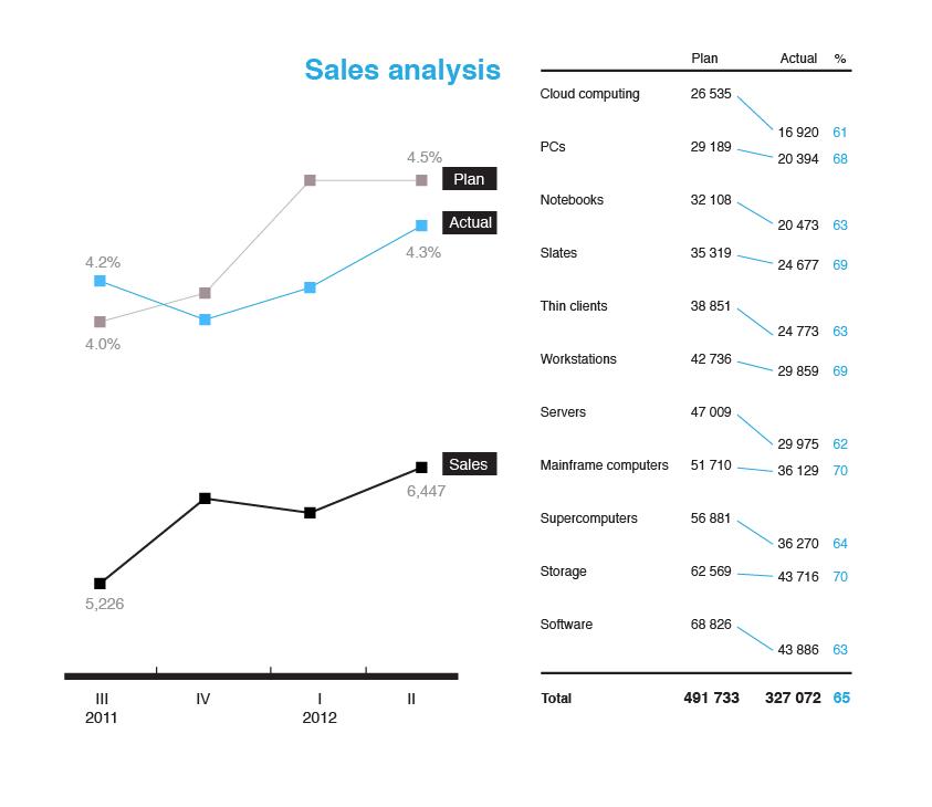 Finance Sales Analysis
