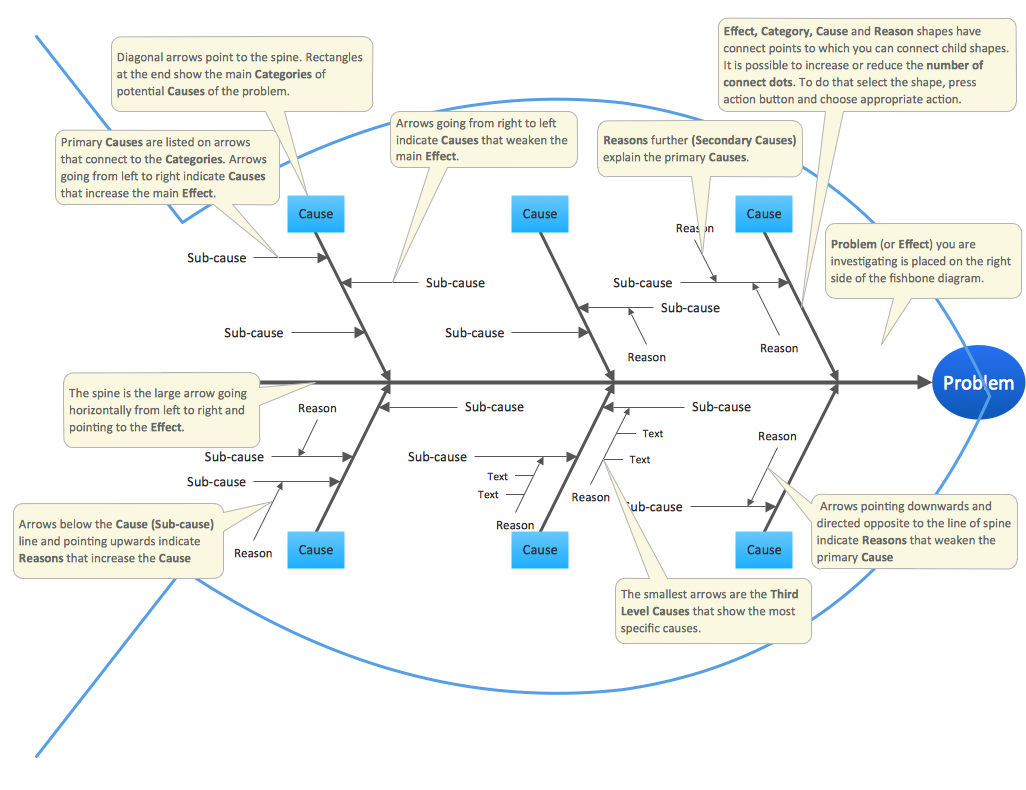 Fishbone Diagram — Educational Template