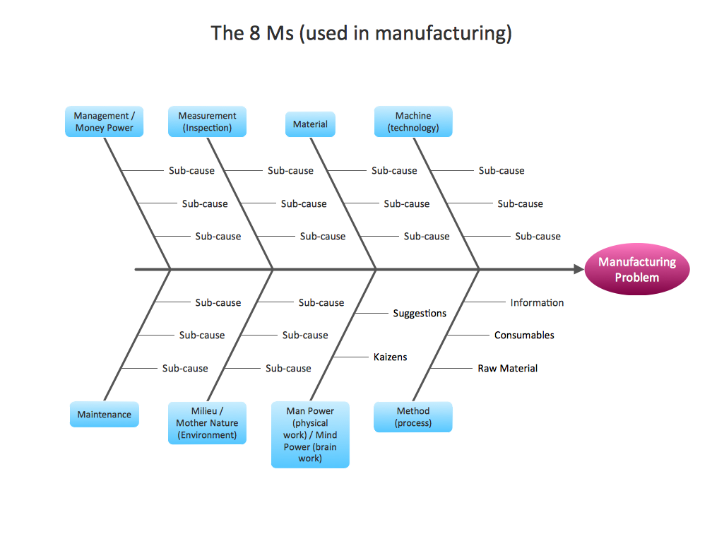 Business Productivity - Fishbone Diagram - Manufacturing 8 Ms - Template