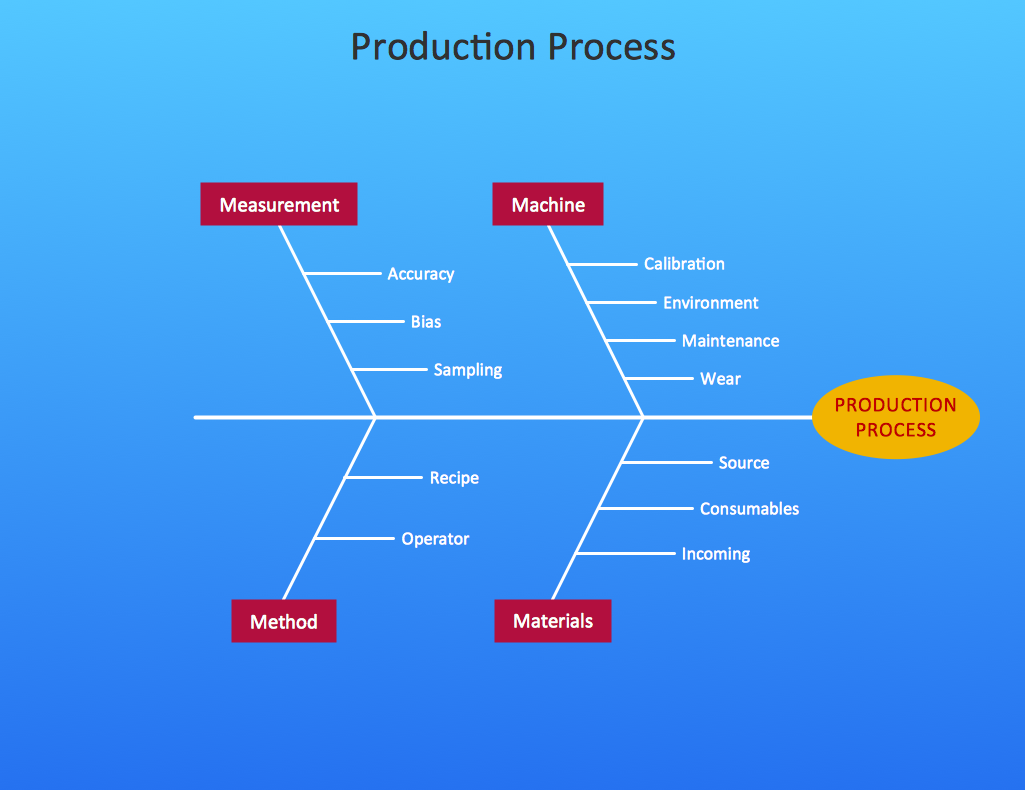 Business Productivity - Fishbone Diagram - Production Process Sample