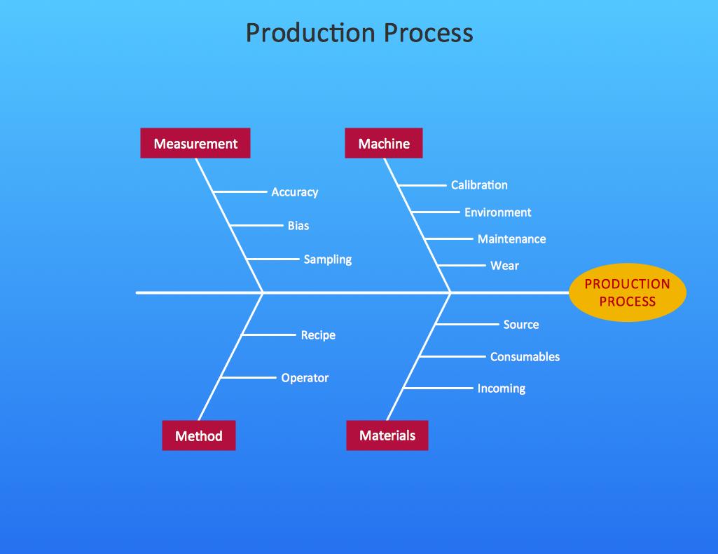 Fishbone Diagram Solution