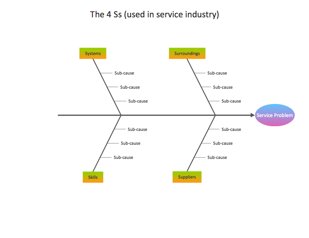 Business Productivity - Fishbone Diagram - Service 4 Ss - Template