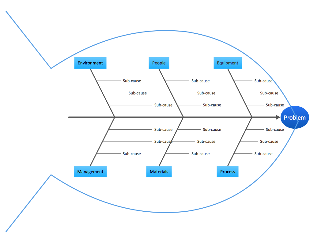 Business Productivity - Fishbone Quality Diagram - Template