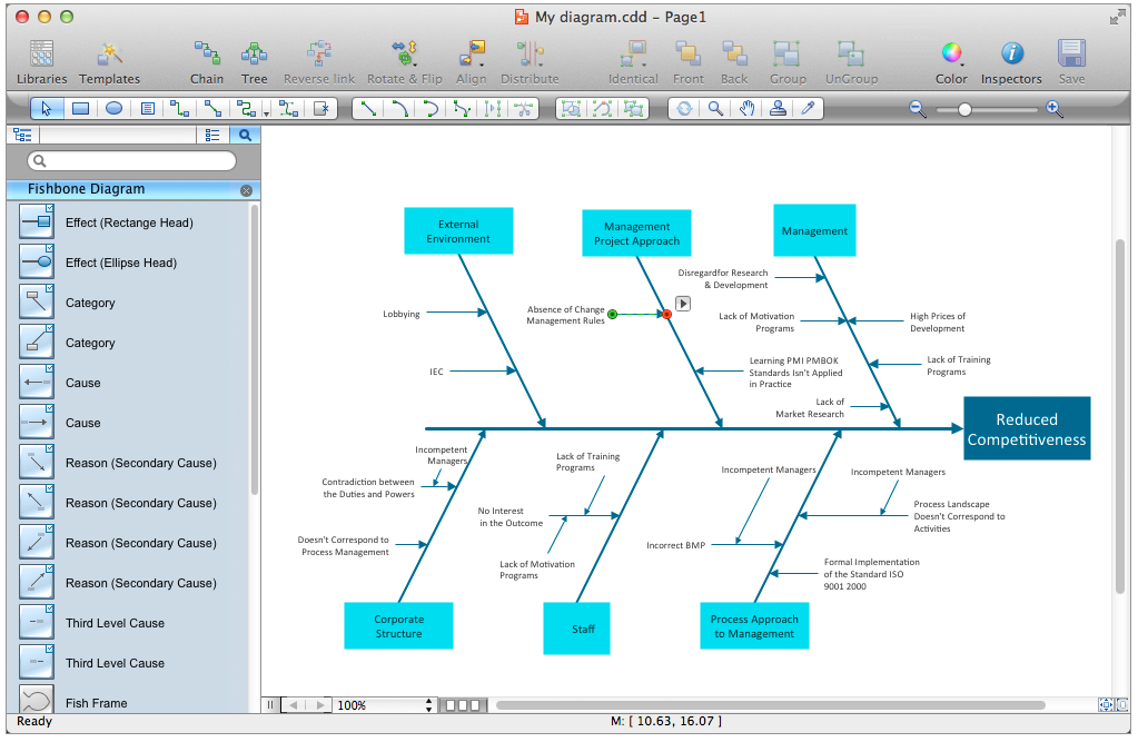 fishbone diagrams solution   conceptdraw cominside