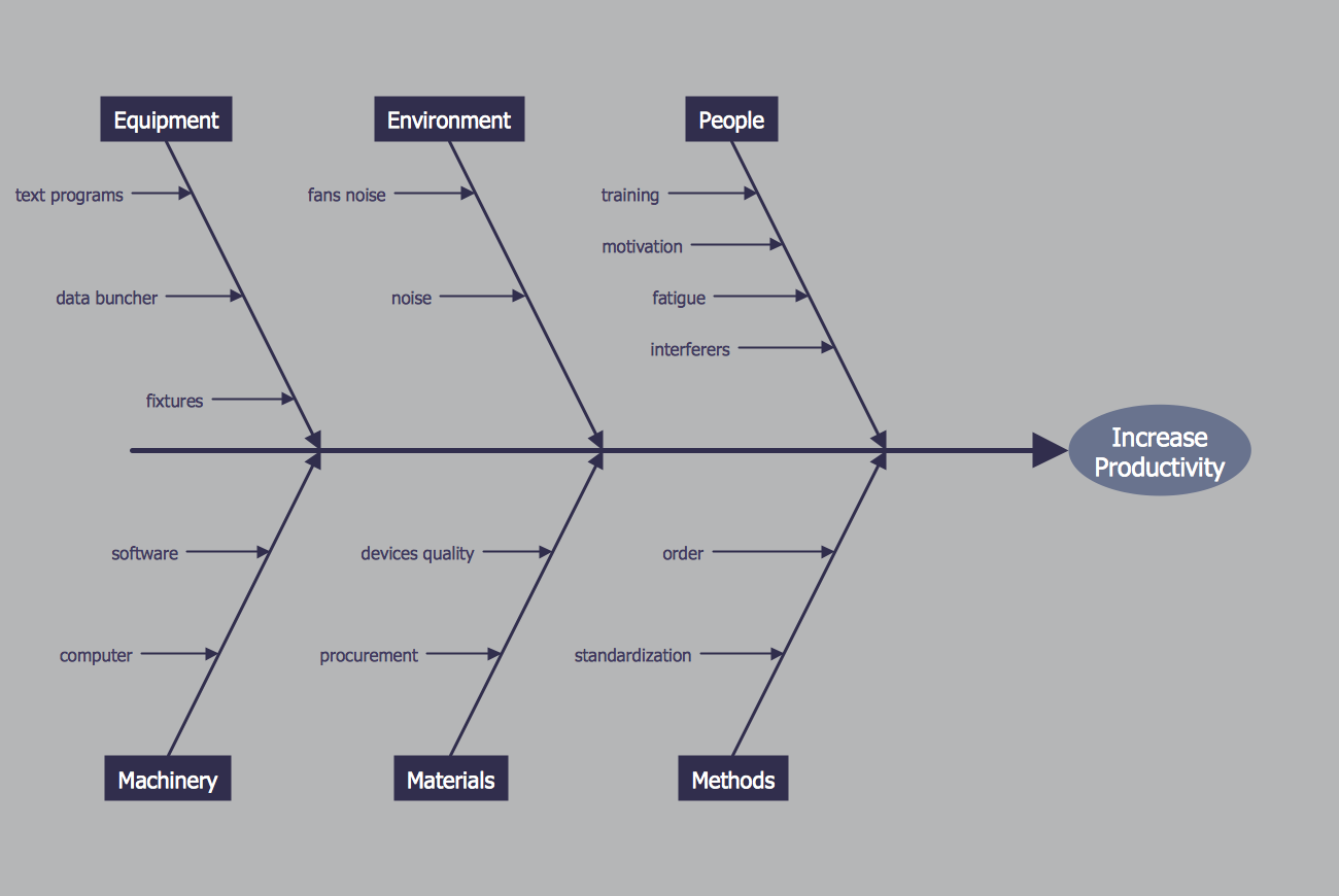 Fishbone diagrams solution conceptdraw fishbone diagram increase in productivity ccuart Images