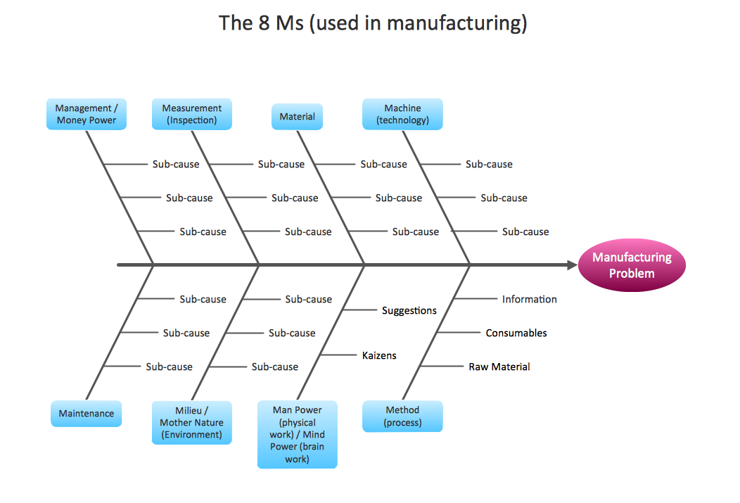 Management - Fishbone Diagram - Manufacturing 8 Ms - Template