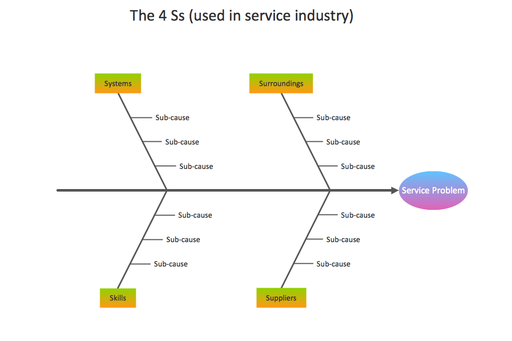 Management - Fishbone Diagram - Service 4 Ss - Template