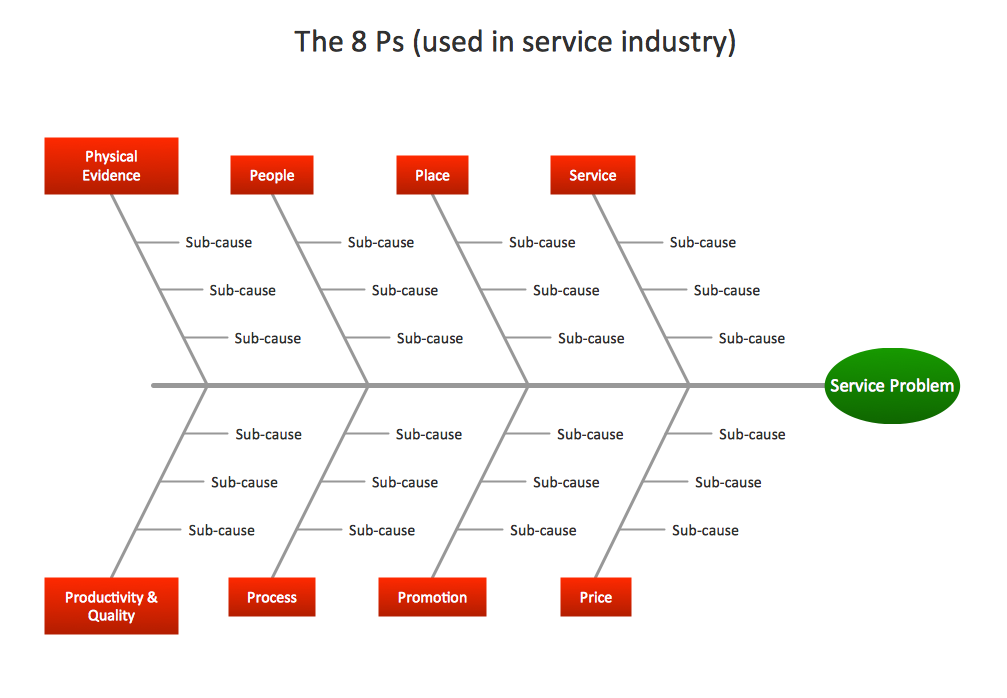 Management - Fishbone Diagram - Service 8 Ps - Template
