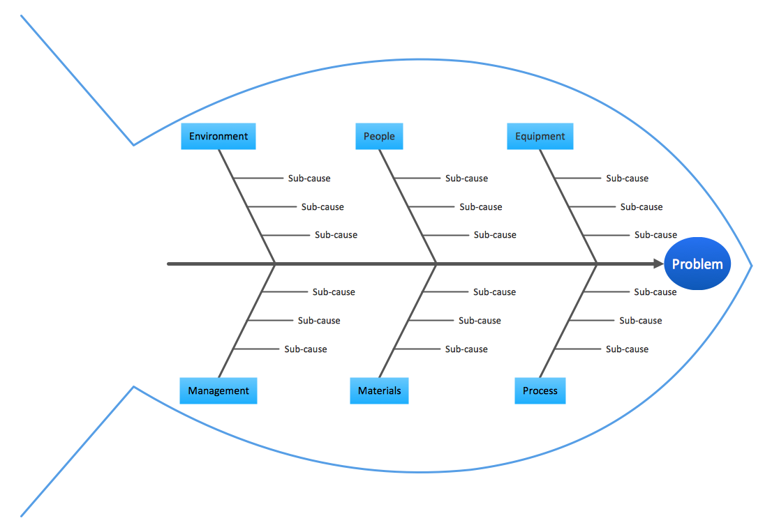 Management - Fishbone Quality Diagram - Template