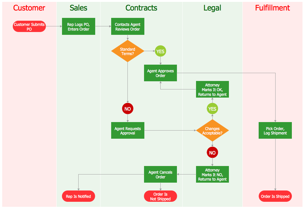 Sales Flowcharts Solution | ConceptDraw.com