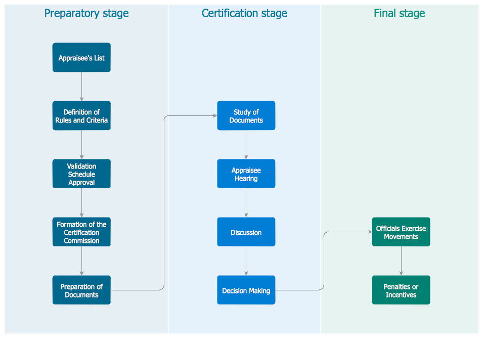 Cross-functional Flowchart Stages of Personnel Certification