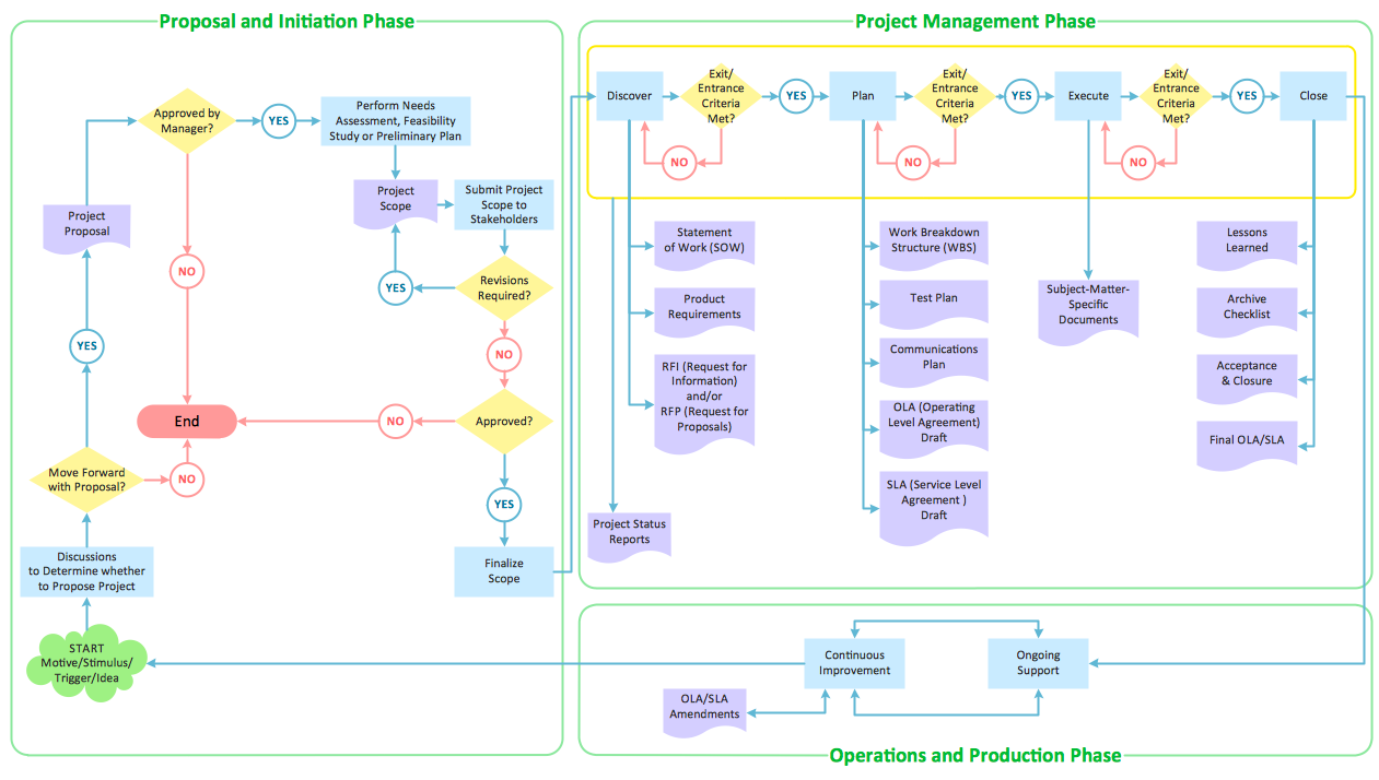 Flowcharts solution conceptdraw flowchart product life cycle process pooptronica