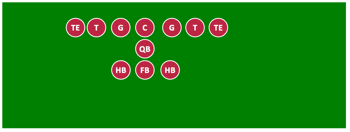 Offensive Formation – T-Formation