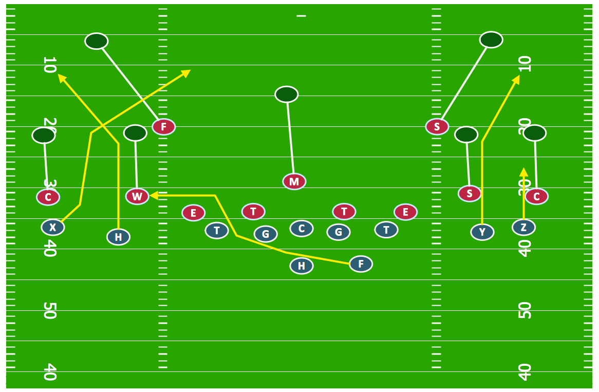 Sport Football Offensive Strategy Spread Offense Sample on Football Plays Diagrams