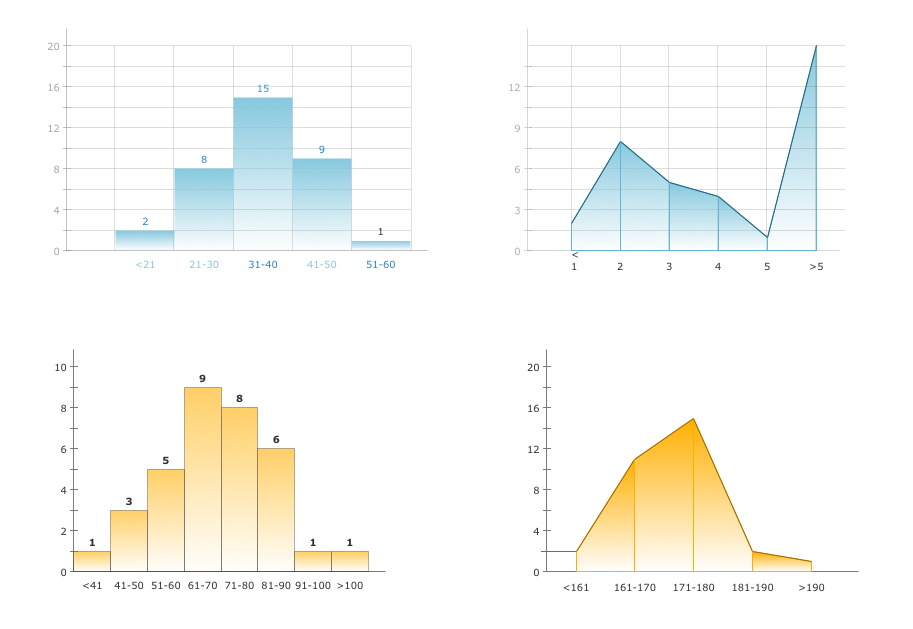 Frequency Distribution Dashboard — Employee Dashboard