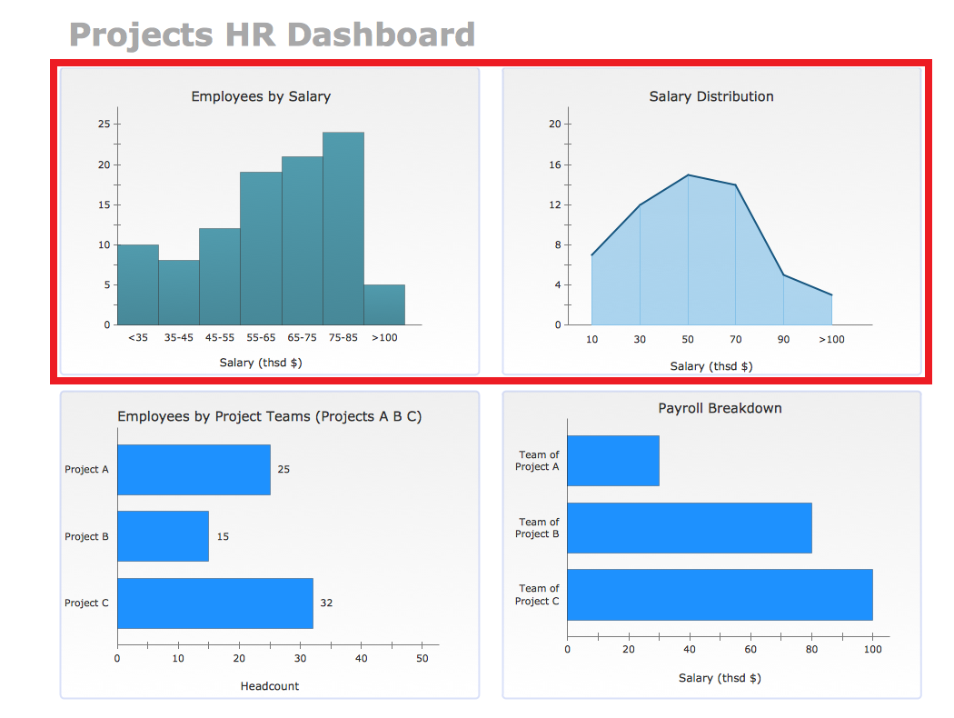 Project HR Dashboard