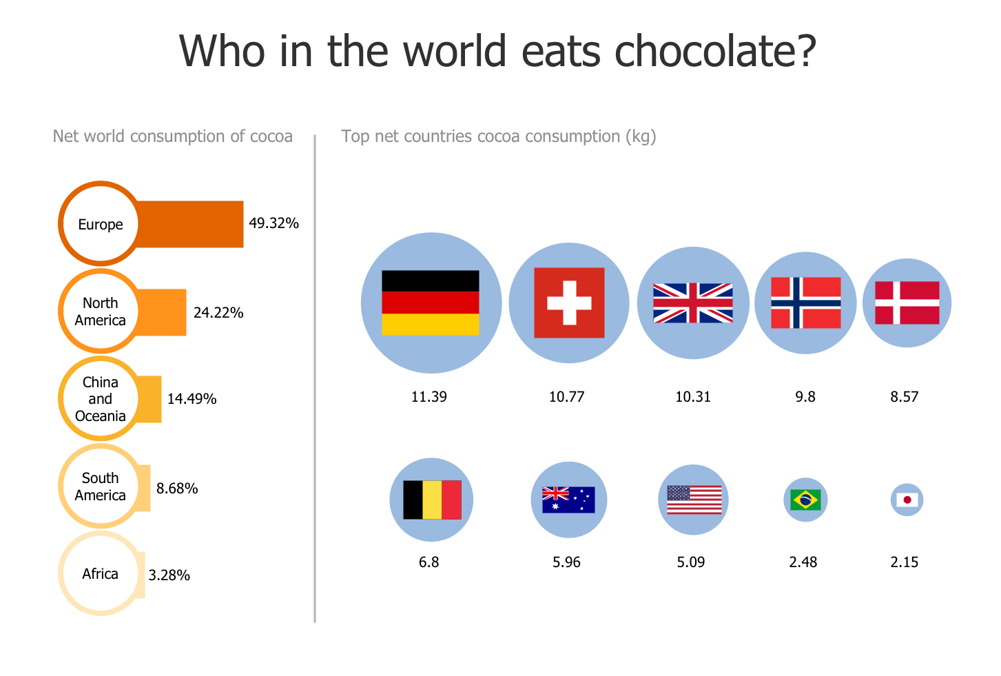 Illustration — Who in the World Eats Chocolate?
