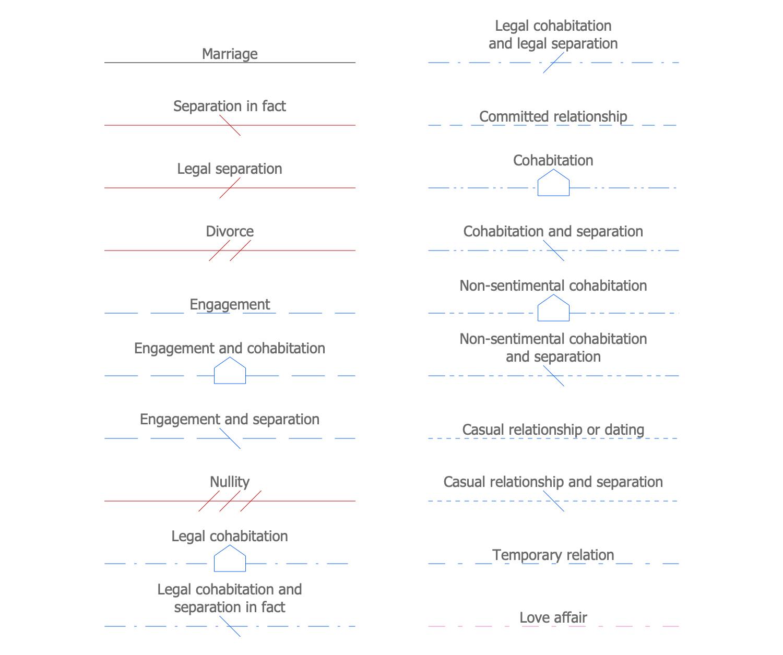 Design Elements — Family Relationships