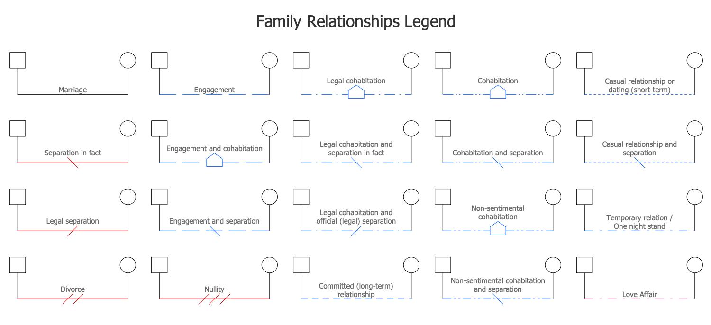 Family Relationships Legend