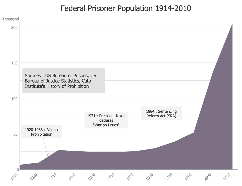 Basic Area Chart - Federal Timeline US Prisoners