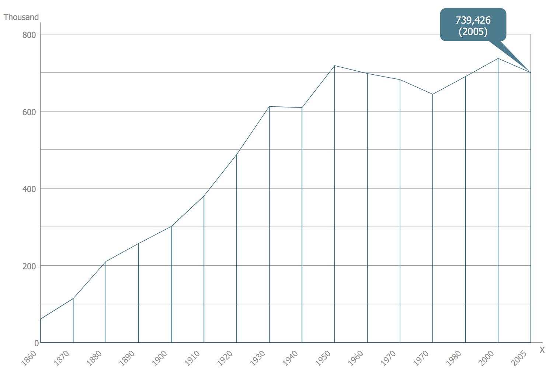 Basic Area Chart - San Francisco CA Population Growth