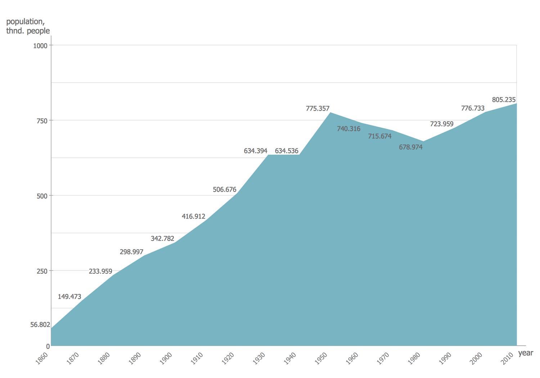 Basic Area Chart - San Francisco Population History