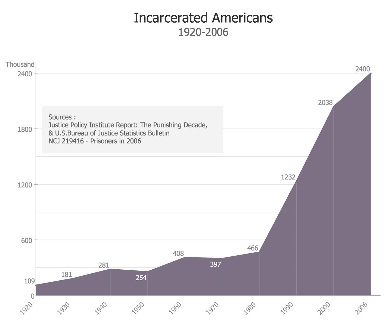 Basic Area Chart - U.S. Incarceration Timeline