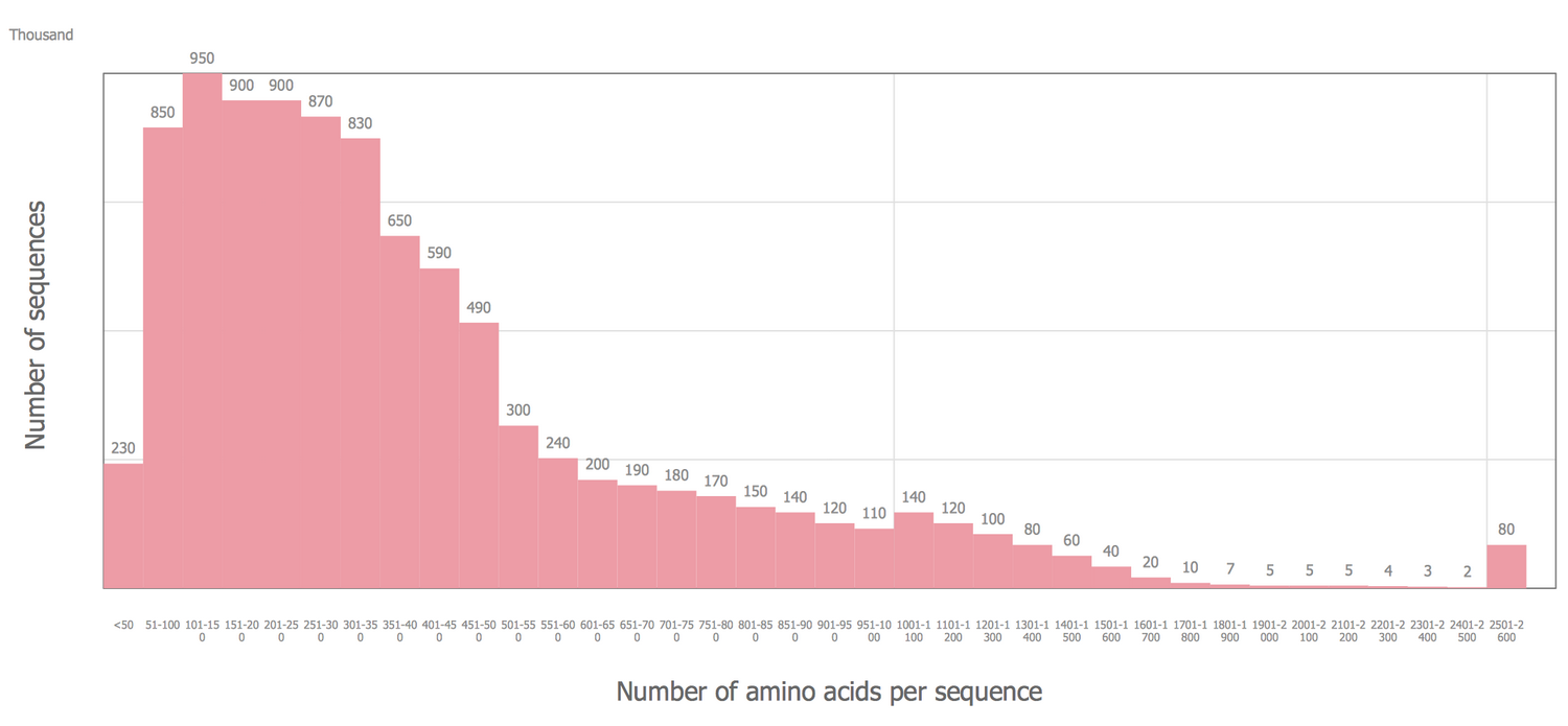 Basic Histogram — Amino Acid Length Distribution 2010