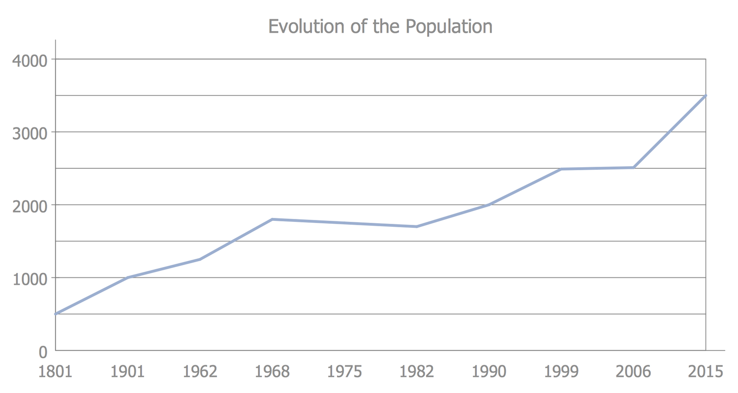 Basic Line Graph — Evolution of the Population