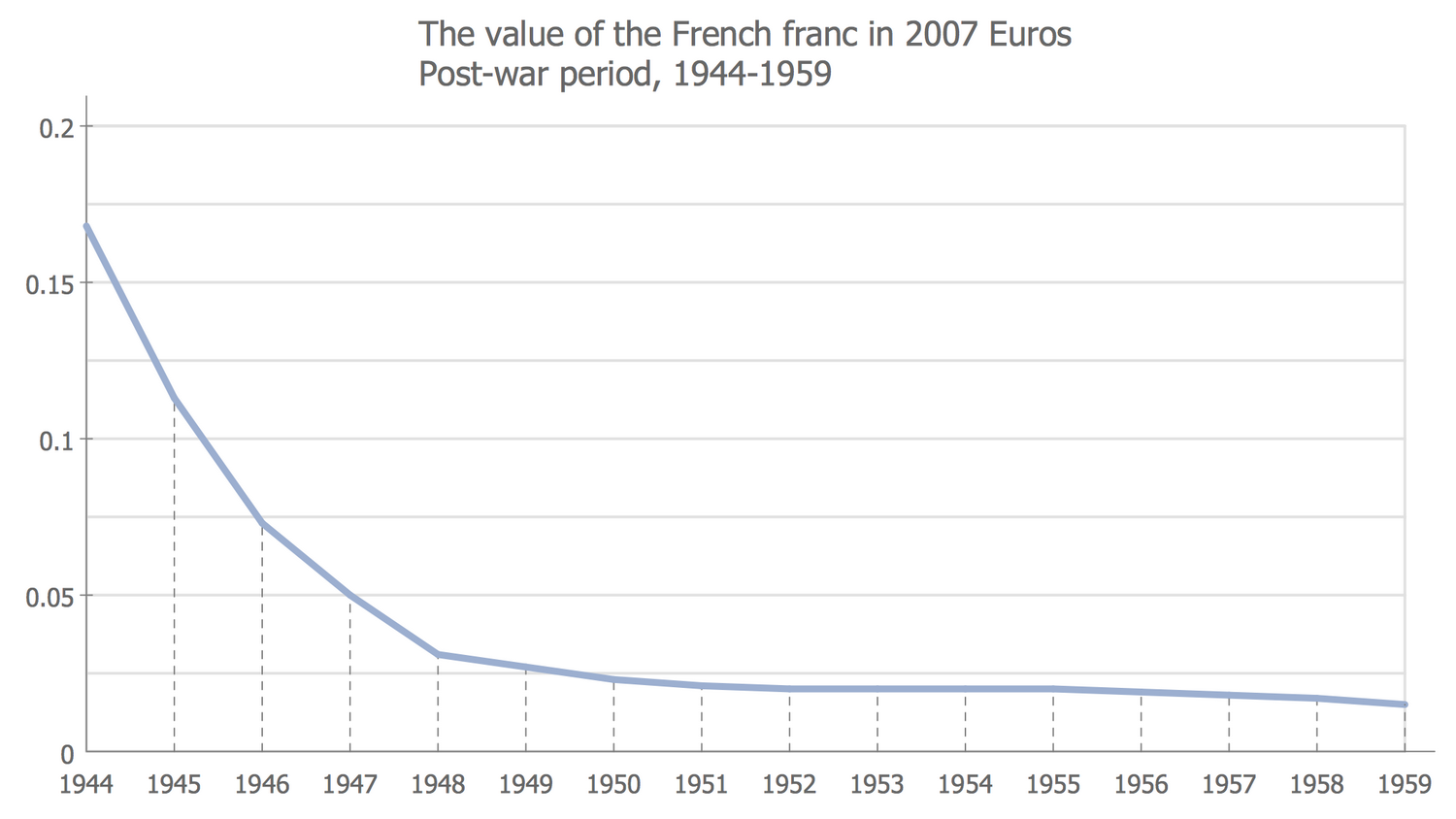 The Value of the French Franc in 2007 Euros