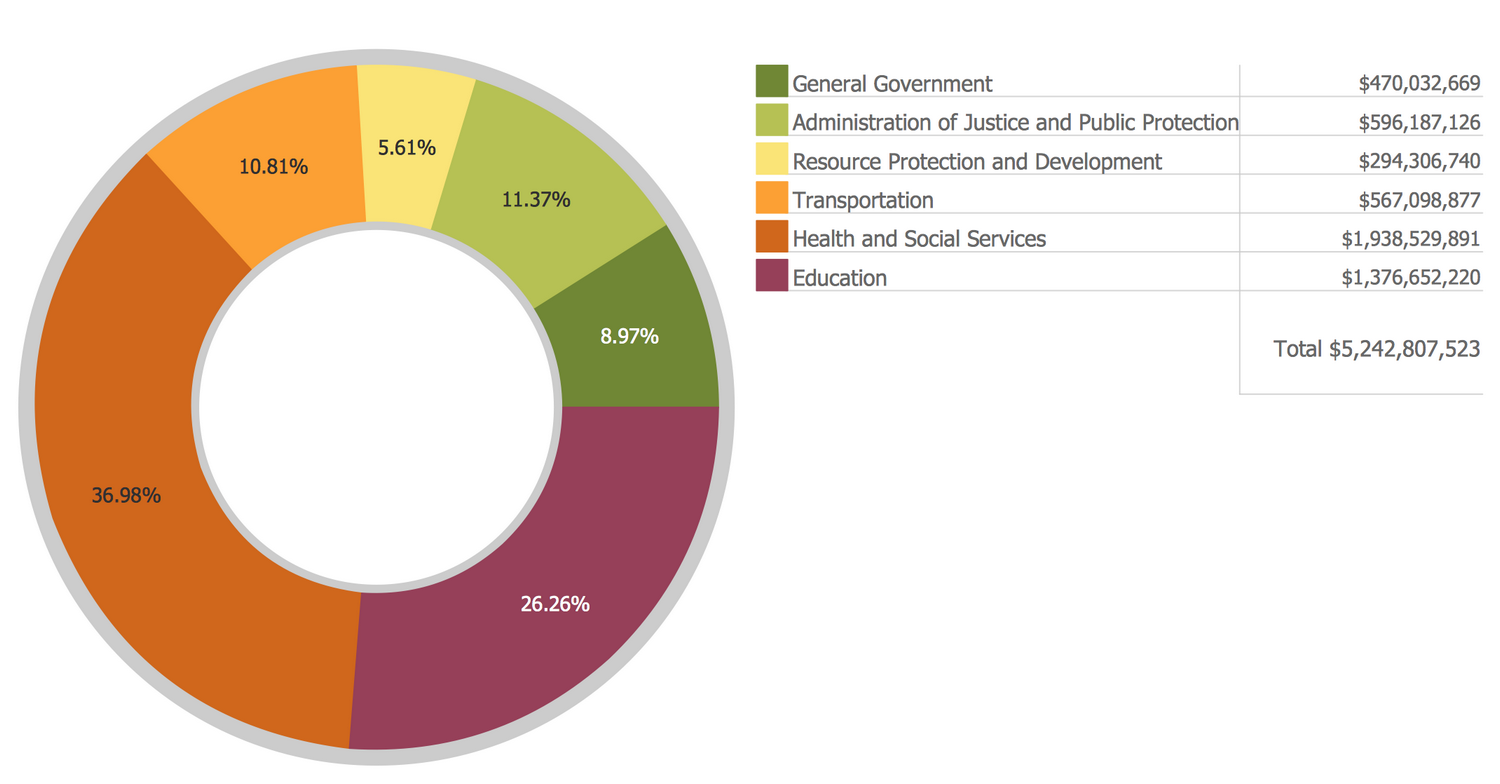 Basic Donut Chart — Budgeted Appropriations