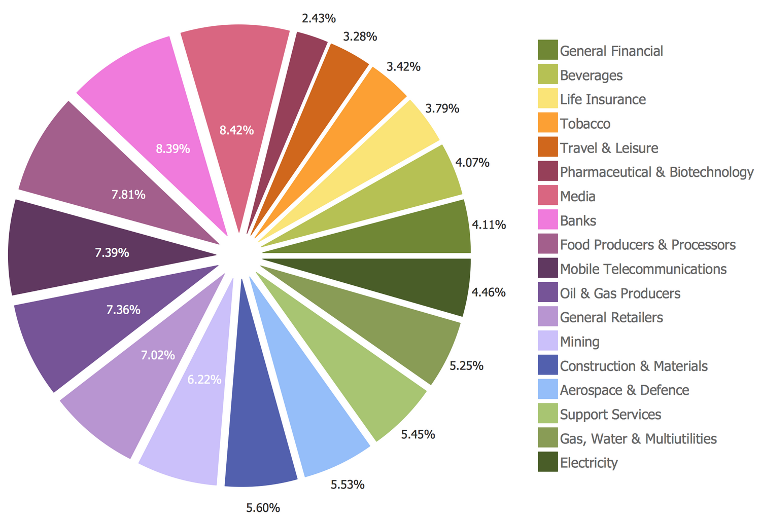 Basic Pie Chart — Sector Weightings