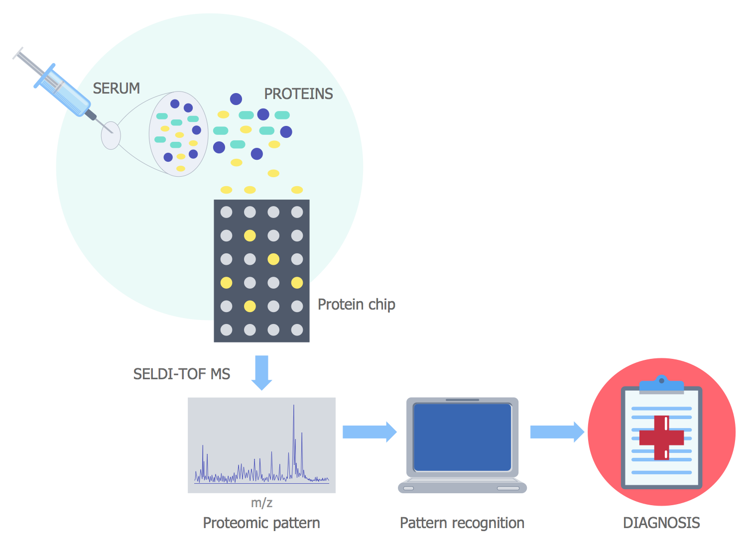 Disease Diagnostics Using Proteomic Patterns