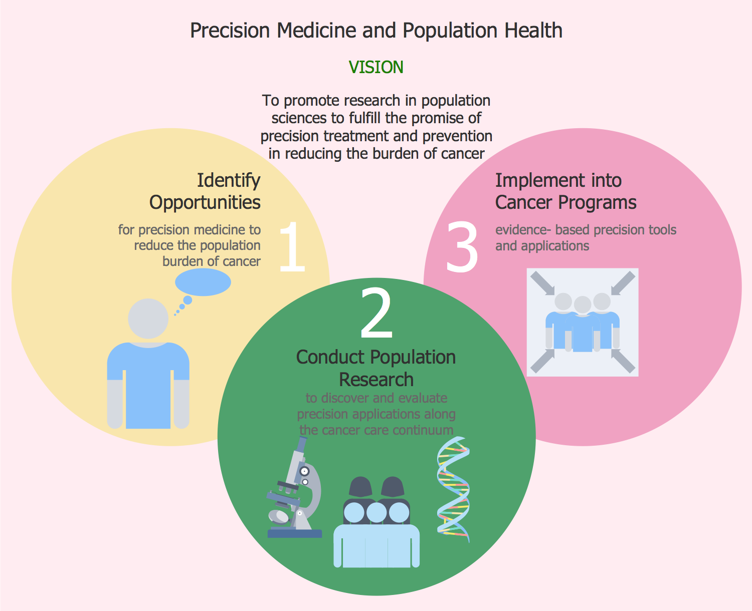 Precision Medicine and Population Health