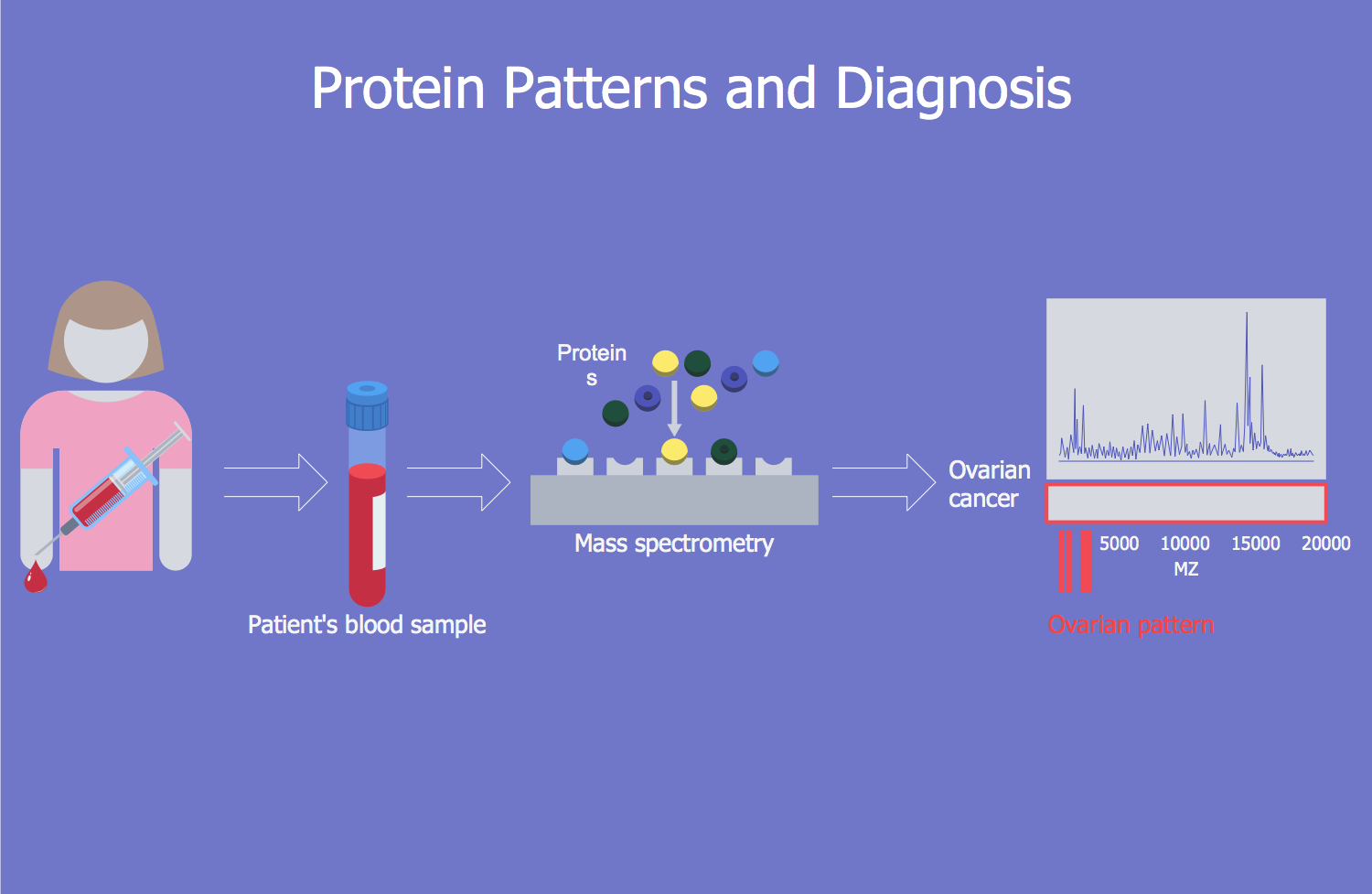 Protein Patterns and Diagnosis