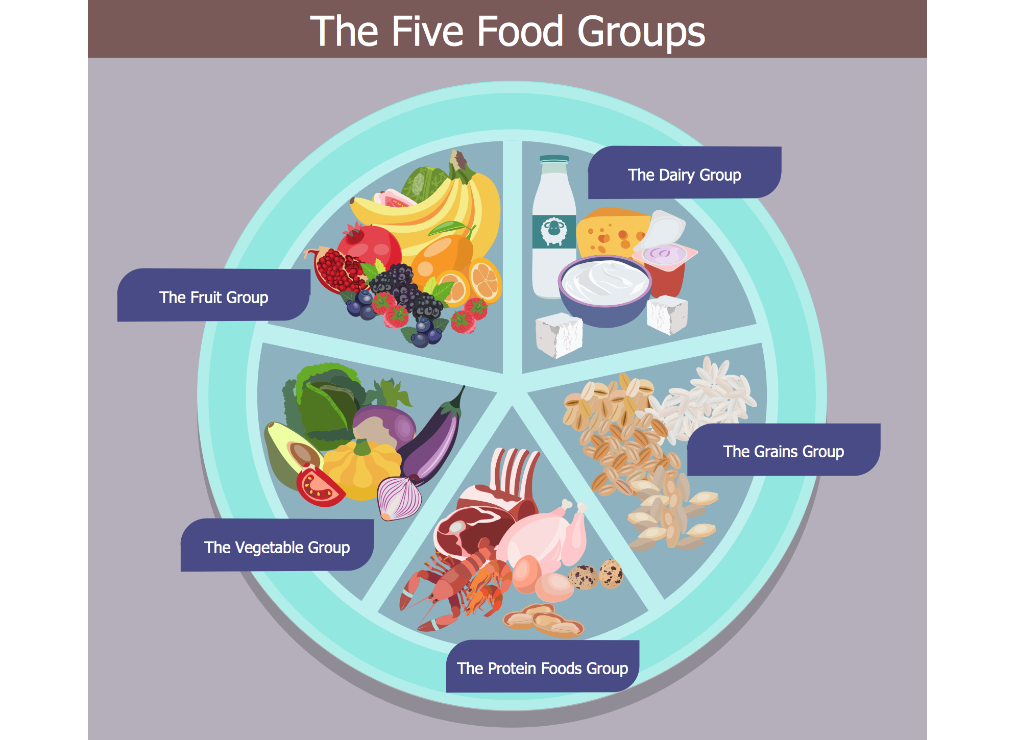 Health Food — The Five Food Groups