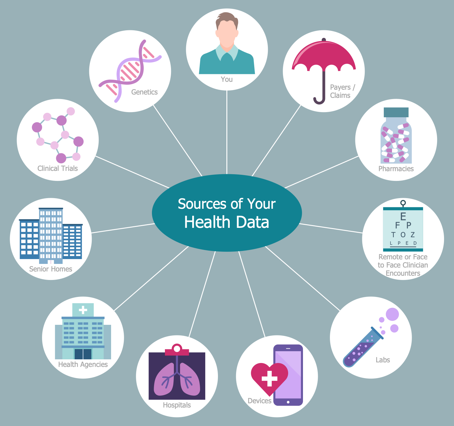 Sources of Health Data