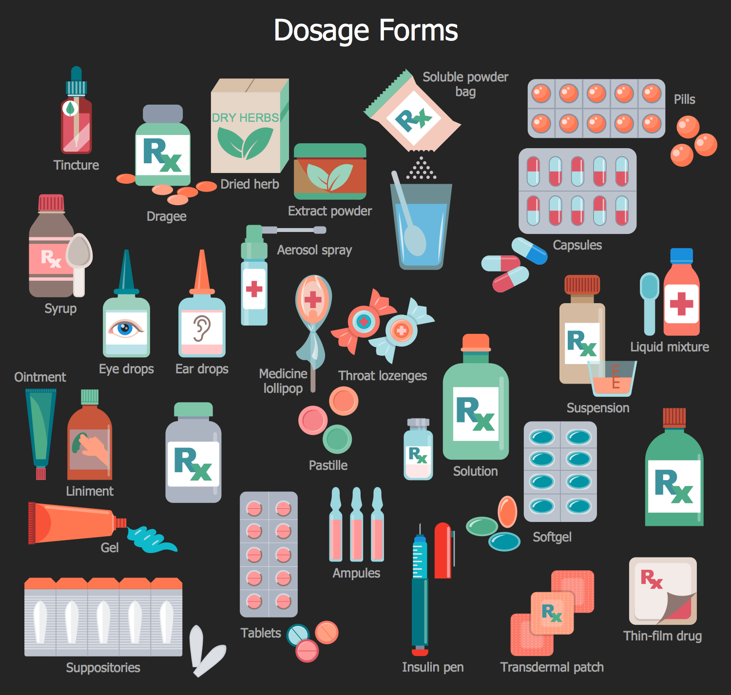 Pharmacy Clipart - Dosage Forms