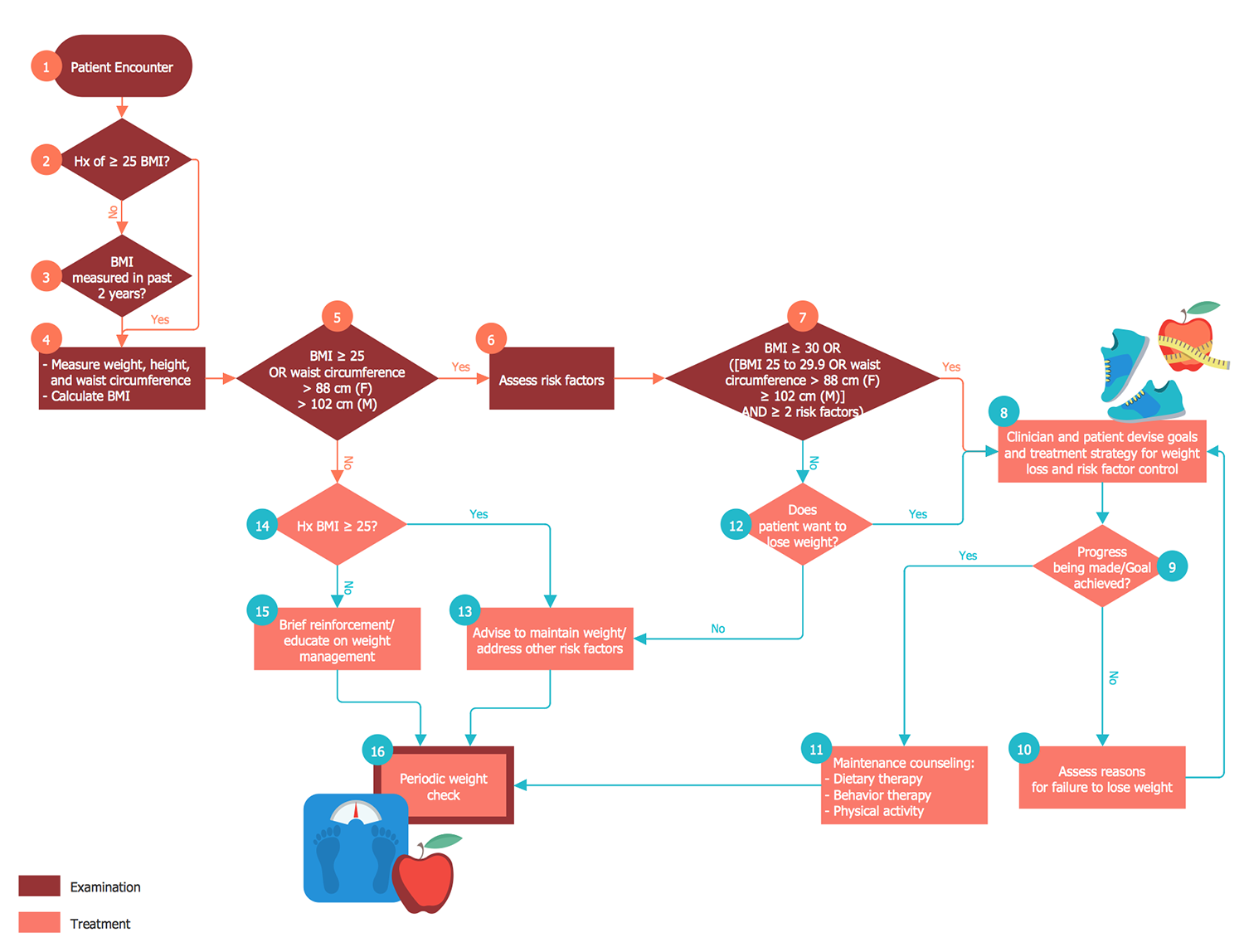 Healthcare Management Workflow Diagrams Solution