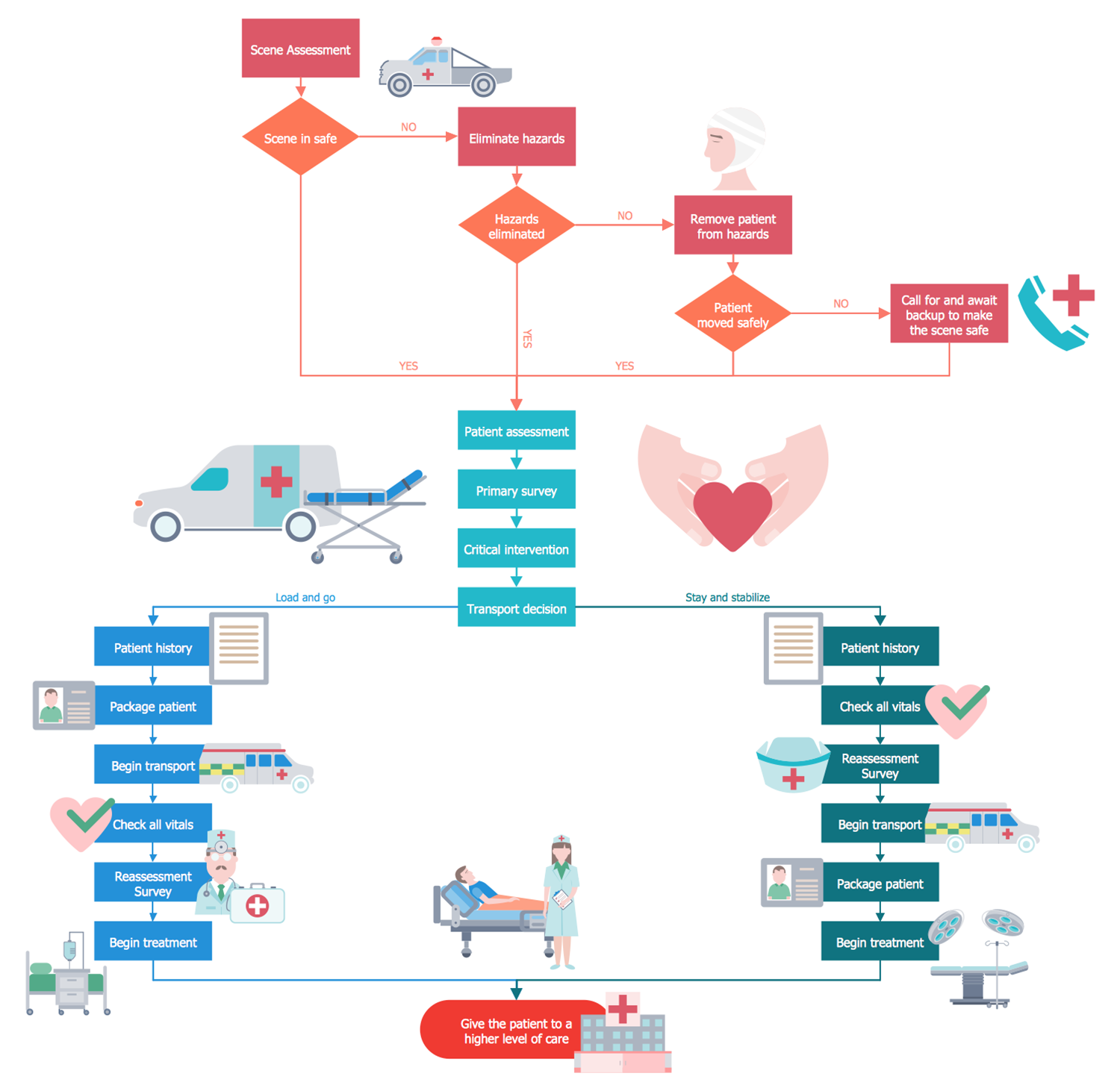 Emergency Medical Responder Process Flow